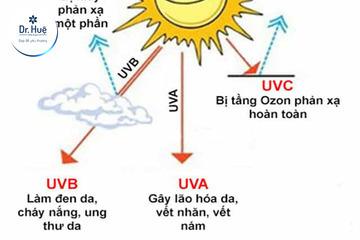 Kem chống nắng có tác dụng trong bao lâu và cách dùng hiệu quả